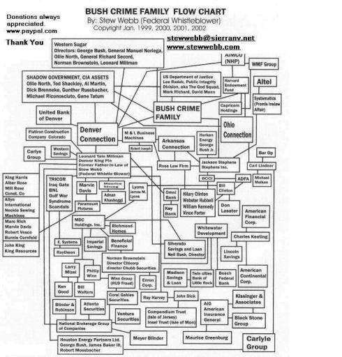 Bush_Millman_Clinton_Lindner_Crime_Family_Flow_Chart1